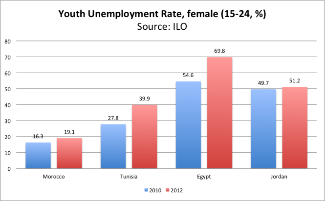 https://blogs.worldbank.org/sites/default/files/arabvoices/Youth%20Unemployment%20Rate%20-%20Female.png