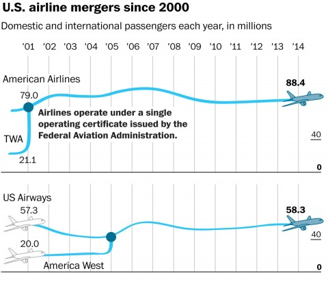 https://img.washingtonpost.com/rf/image_480w/2010-2019/WashingtonPost/2015/09/27/Business/Graphics/promo-airline0927.jpg?uuid=3-zSFGSrEeWEdXgcyYUWUg