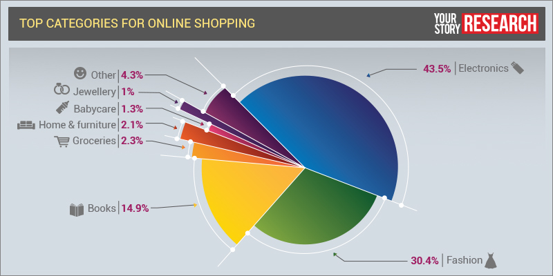 Image result for online shopping graph