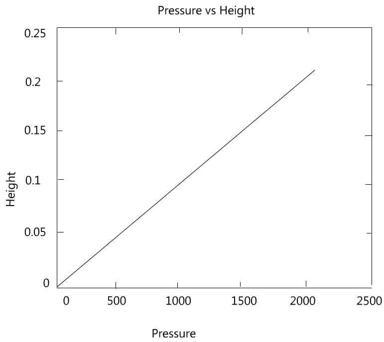 C:\Users\USER\Desktop\pressure Vs Height.jpg