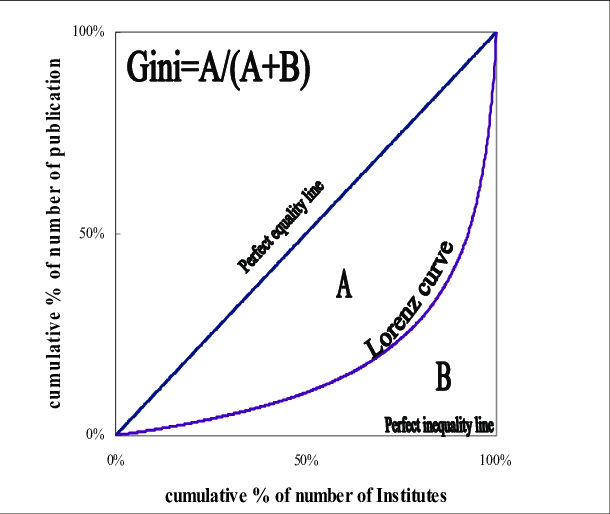 The-Lorenz-curve-and-Gini-coefficient.png
